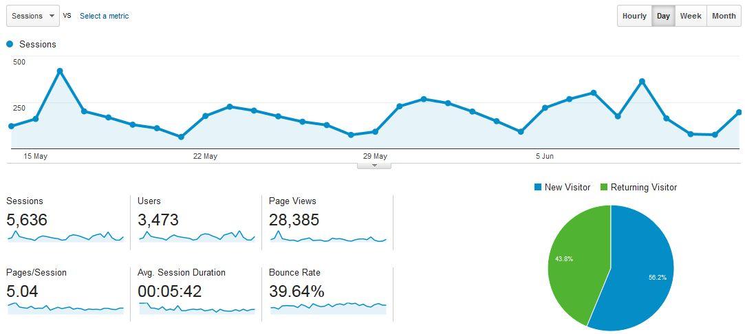 Dryfta-Google-Analytics
